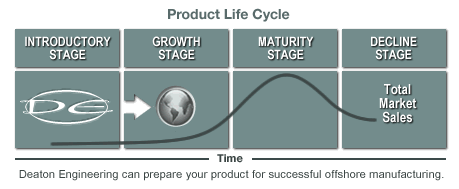 Product development and design, product life cycle.