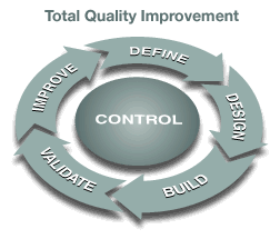 Total quality management: define, design, build, validate, and improve.