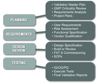 Validation engineering: validation master plan, GMP criticality review, requirements analysis, user requirements, risk assessment, functional specification, vendor qualification, design specification, SOP, IQ, OQ, and PQ.